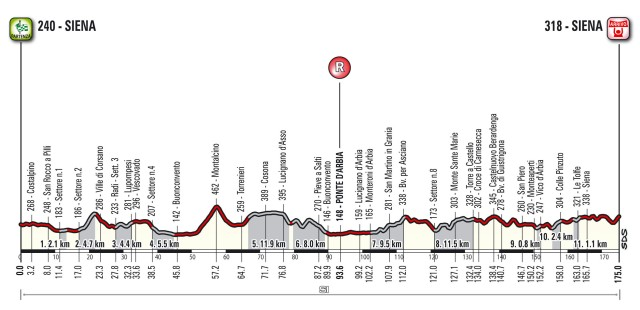 Strade Bianche 2017 Preview