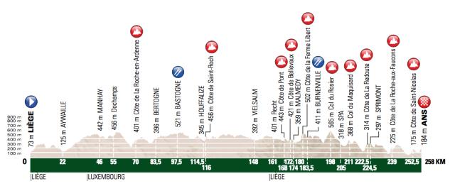 Liége - Bastogne - Liége Race Preview 2017