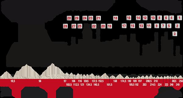 Paris - Roubaix 2017 Race Preview Route