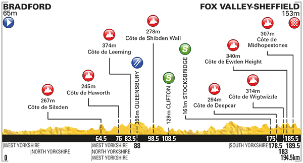 Tour of Yorkshire Stage 3 Preview