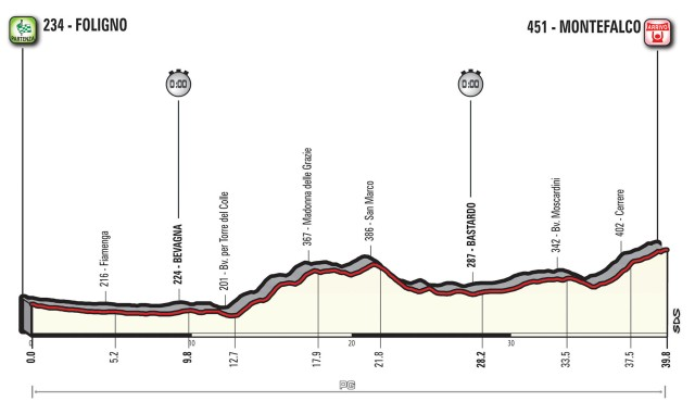 Giro d'Italia 2017 – Stage 10 Preview