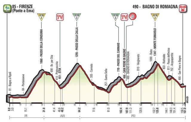 Giro d'Italia 2017 – Stage 11 Preview