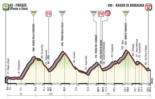 Giro d'Italia 2017 – Stage 11 Preview