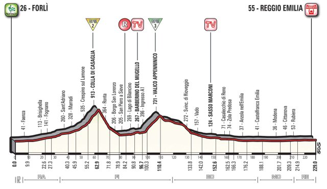 Giro d'Italia 2017 – Stage 12 Preview