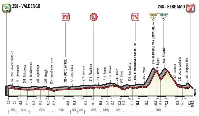Giro d'Italia 2017 – Stage 15 Preview