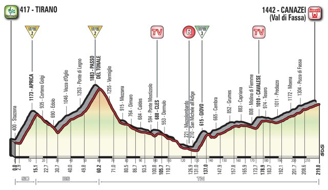 Giro d'Italia 2017 – Stage 17 Preview