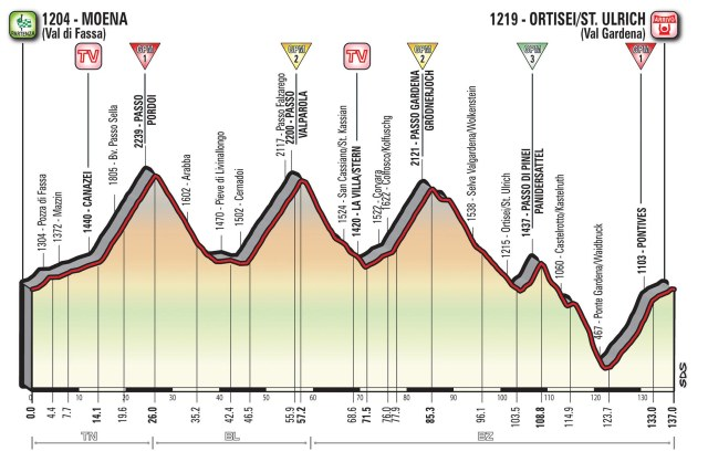 Giro d'Italia 2017 Stage 18 Preview