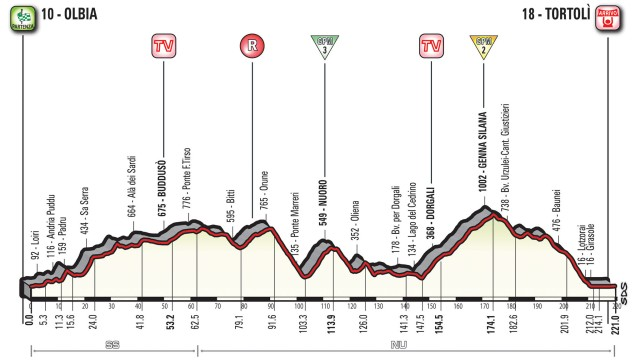 Giro d'Italia 2017 Stage Two Preview