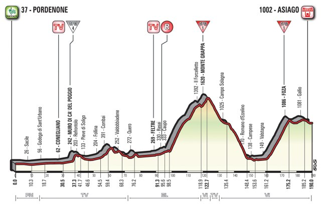 Giro d'Italia 2017 Stage 20 Preview