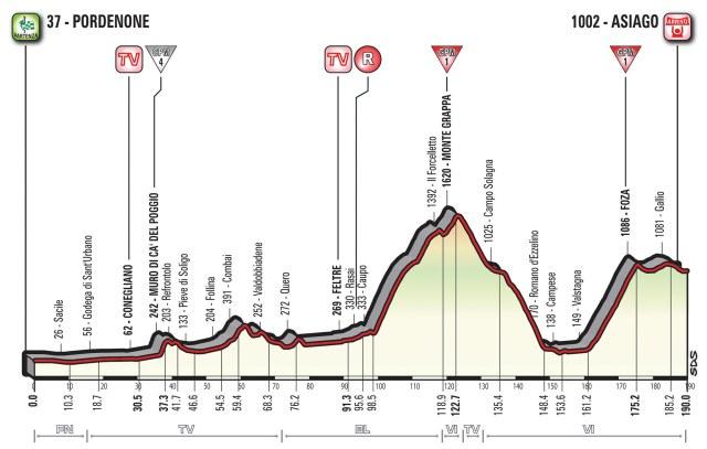 Giro d'Italia 2017 Stage 20 Preview