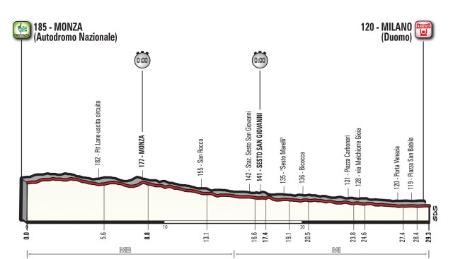 Giro d'Italia 2017 Stage 21 Preview