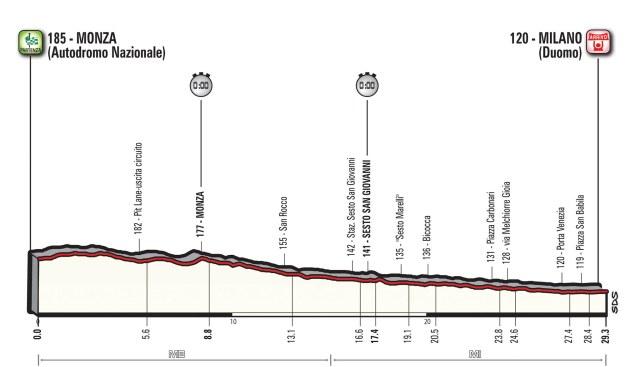 Giro d'Italia 2017 Stage 21 Preview