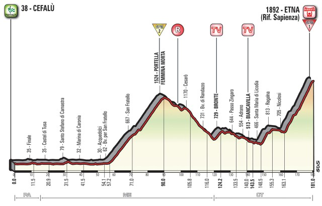 Giro d'Italia 2017 Stage 4 Preview