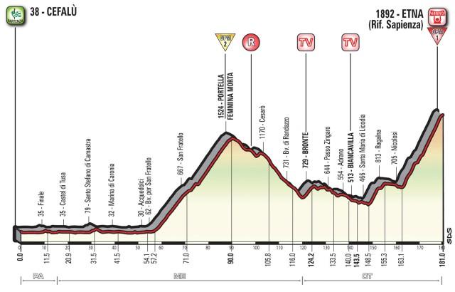 Giro d'Italia 2017 Stage 4 Preview