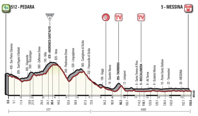 Giro d'Italia 2017 Stage 5 Preview