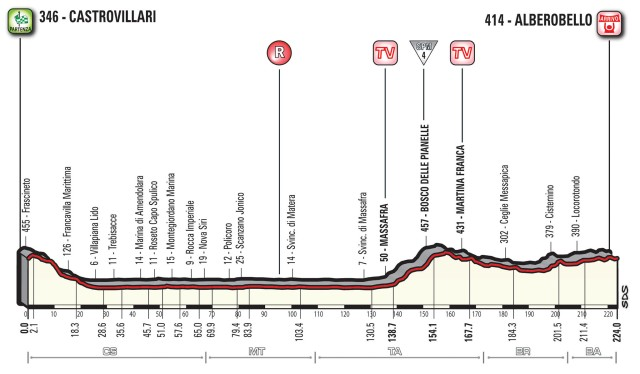 Giro d'Italia 2017 – Stage 7 Preview