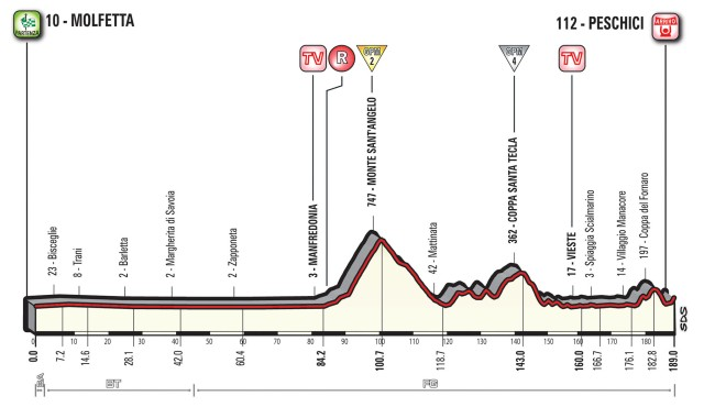 Giro d'Italia 2017 – Stage 8 Preview