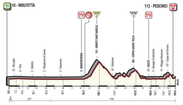 Giro d'Italia 2017 – Stage 8 Preview