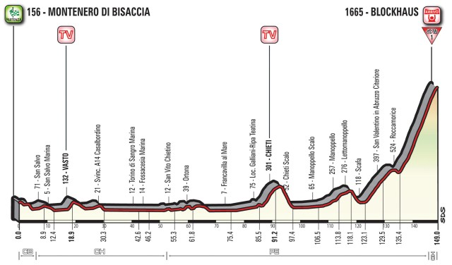 Giro d'Italia 2017 – Stage 9 Preview