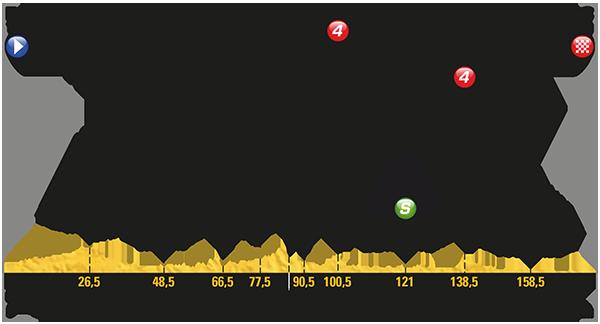 Le Tour de France 2017 - Stage 10 Preview