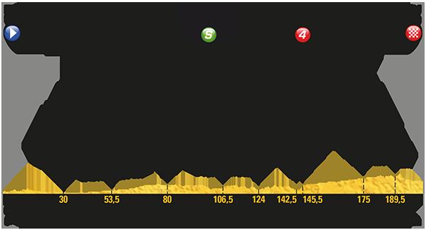Le Tour de France 2017 - Stage 11 Preview