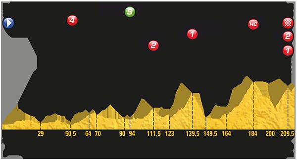 Le Tour de France 2017 - Stage 12 Preview