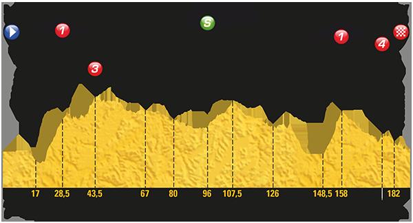 Le Tour de France 2017 - Stage 15 Preview