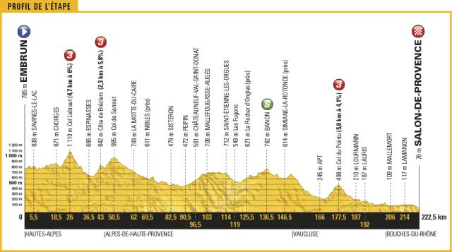 Le Tour de France 2017 - Stage 19 Preview