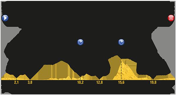 Le Tour de France 2017 - Stage 20