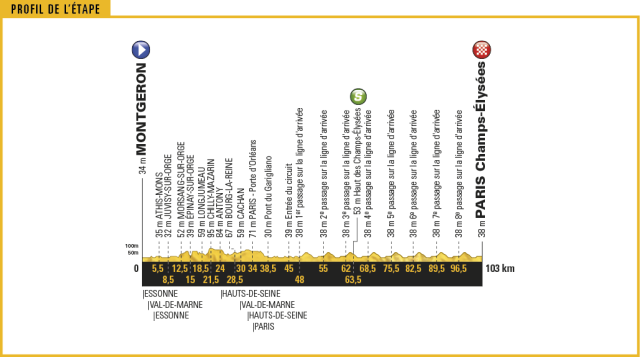 Le Tour de France 2017 - Stage 21 Preview