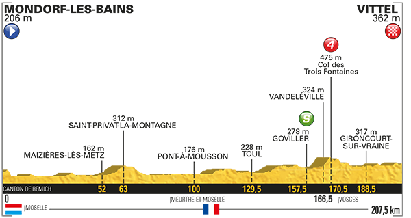 Le Tour de France 2017 - Stage 4 Preview