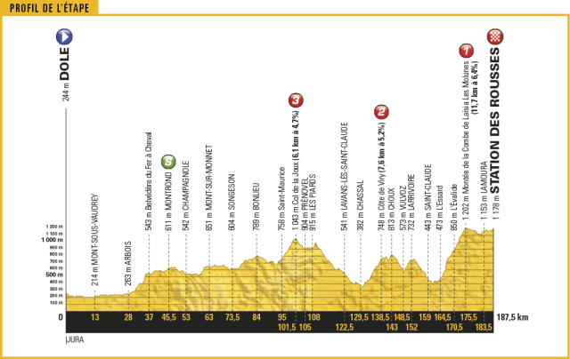 Le Tour de France 2017 - Stage 8 Preview