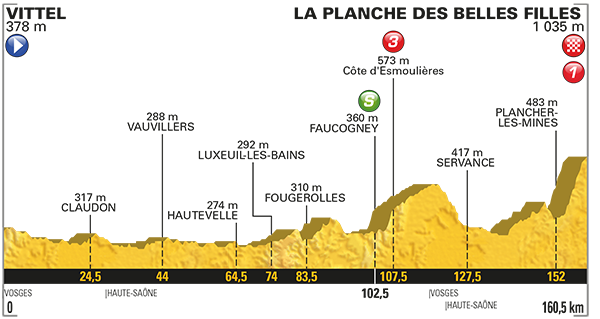 Le Tour de France Stage 5 Preview