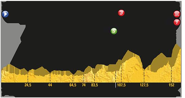 Le Tour de France Stage 5 Preview