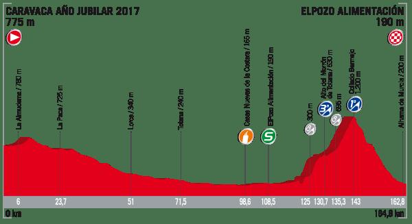 La Vuelta a España 2017 - Stage 10 Preview