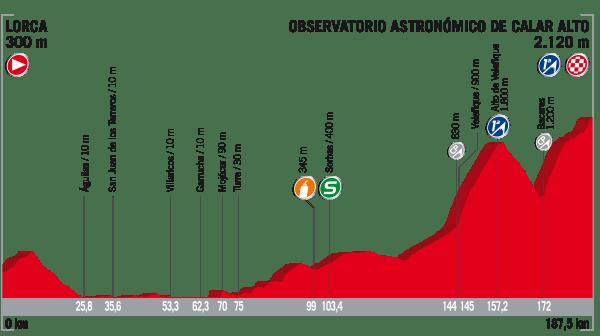 La Vuelta a España 2017 - Stage 11 Preview