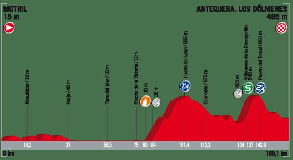 La Vuelta a España 2017 - Stage 12 Preview