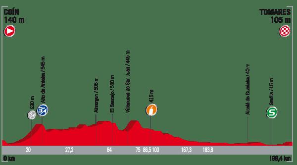 La Vuelta a España 2017 - Stage 13 Preview