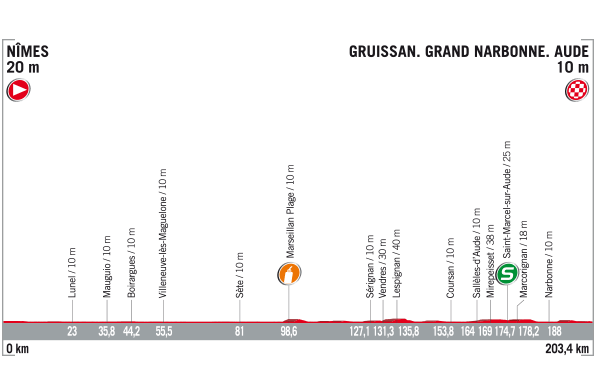 La Vuelta a España 2017 - Stage 2 Preview