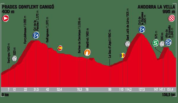 La Vuelta a España 2017 - Stage 3 Preview