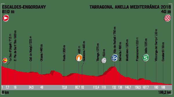 La Vuelta a España 2017 - Stage 4 Preview