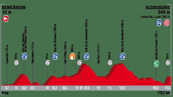 La Vuelta a España 2017 - Stage 5 Preview