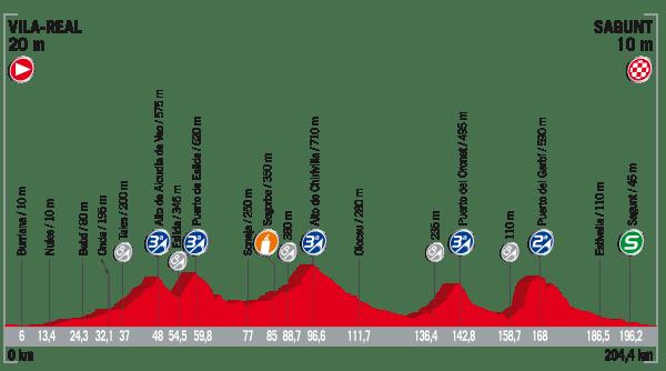 La Vuelta a España 2017 - Stage 6 Preview