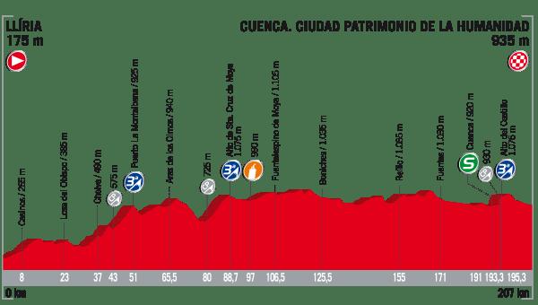 La Vuelta a España 2017 - Stage 7 Preview