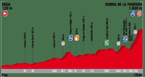La Vuelta a España 2017 - Stage 14