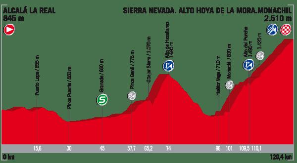 La Vuelta a España 2017 - Stage 15 Preview