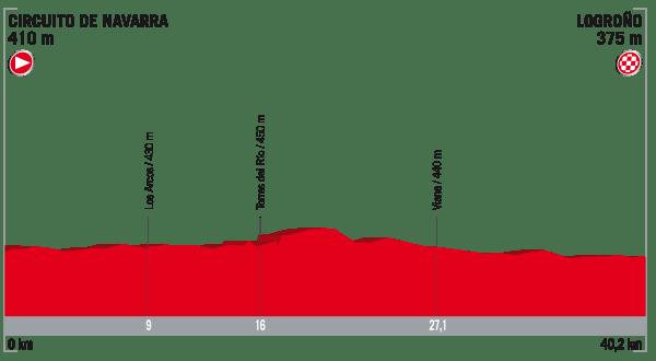 La Vuelta a España 2017 - Stage 16 Preview