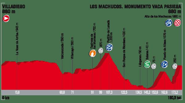 La Vuelta a España 2017 - Stage 17 Preview