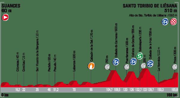 La Vuelta a España 2017 - Stage 18 Preview