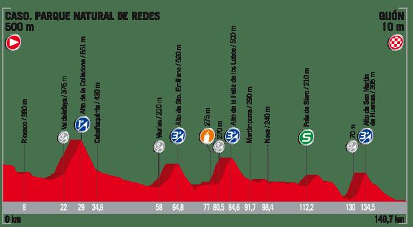 La Vuelta a España 2017 - Stage 19 Preview